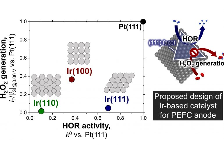 論文発表:Ir(hkl)表面のH2O2生成・HOR特性(D2林)